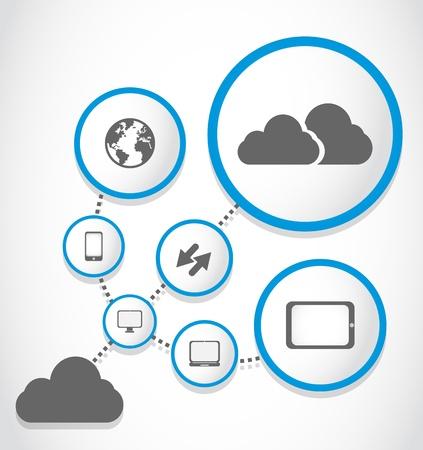 cloud computing process group
