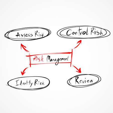 Risk management process diagram EPS10
