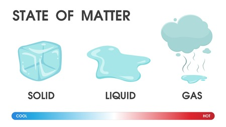 Illustration pour Changing the state of matter from solid, liquid and gas due to temperature. Vector Illustration. - image libre de droit