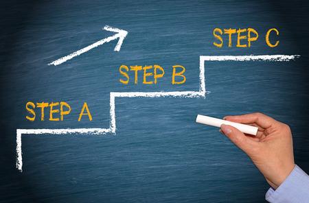 Step A, Step B, Step C
