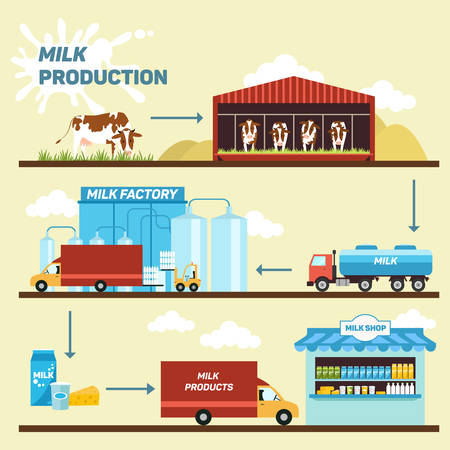 Vektor für illustration of stages of production and processing of milk from a dairy farm to table. - Lizenzfreies Bild