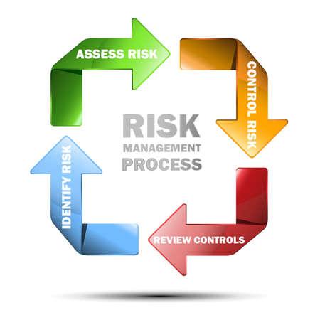 Vector diagram of risk managment
