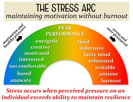 Photo pour stress motivation burnout illustration - image libre de droit