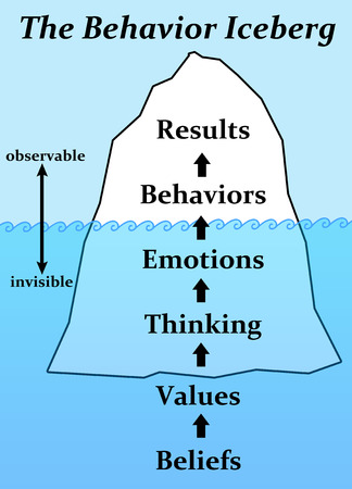 Photo for behavior iceberg illustration - Royalty Free Image