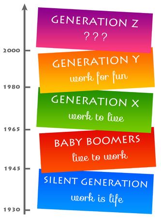 Photo pour Generation mindset illustration - image libre de droit
