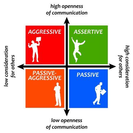 assertive aggressive illustration