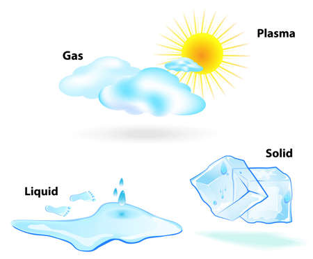 Four states of matter are observable in everyday life  solid, liquid, gas, and plasma  Sun, clouds, drop, ice cubes, water