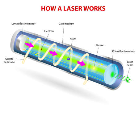 How a Laser Works. Vector diagram. Mirrors at each end reflect the photons back and forth, continuing this process of stimulated emission and amplification. The photons leave through the partially silvered mirror at one end. This is laser light.