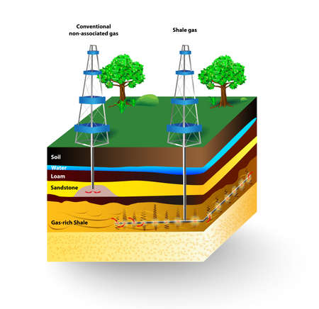 Shale gas. schematic geology of natural gas resources