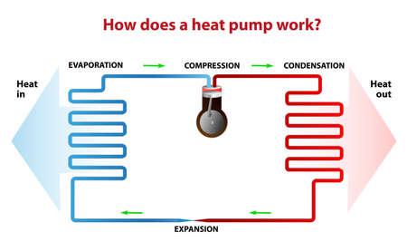 A heat pump illustration
