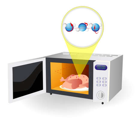 A microwave oven that heats food by bombarding it with electromagnetic radiation causing polarized molecules in the food  the water molecules bump into each other, causing friction, and creating enough heat to cook whatever is nearby