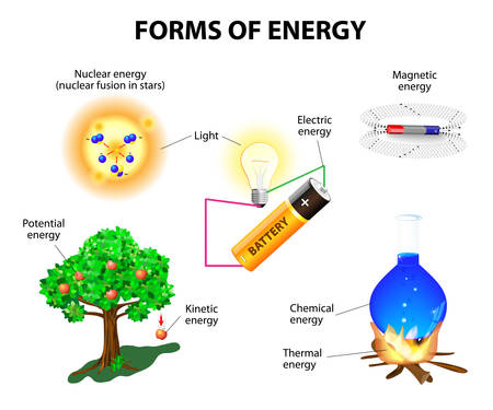 Forms of energy  Kinetic, potential, mechanical, chemical, electric, magnetic, light, nuclear and thermal energy  Conservation of energy  Vector illustration