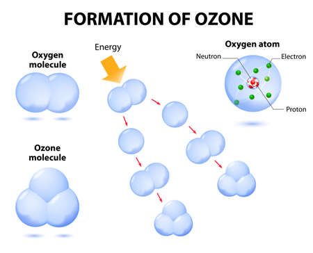 molecules ozone and oxygen. Schematic process photochemical ozone formation. Ozone is a form of oxygen with three oxygen atoms bonded together. Ozone absorbs harmful ultraviolet energy in the upper atmosphere.