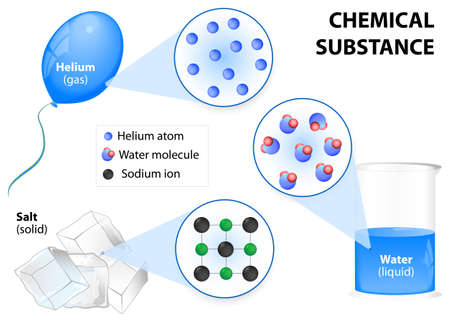 Chemical substance. Chemical substances exist as solids, liquids, gases. Structure substance: molecules, atoms and ions. Properties of Substances