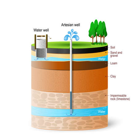 Illustration for Artesian water and Groundwater. Schematic of an artesian well. Typical aquifer cross-section. Vector diagram - Royalty Free Image