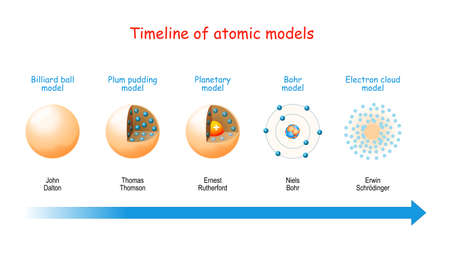Ilustración de Timeline of atomic models. From billiard ball and Plum pudding models to Planetary model and Bohr theory. Structure of atoms: electrons in orbits, protons and neutrons in the nucleus. - Imagen libre de derechos