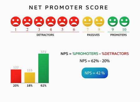 Ilustración de nps net promoter score chart . advertising infographic - Imagen libre de derechos