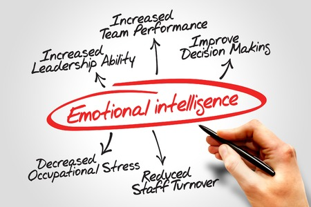 Emotional intelligence diagram, business concept