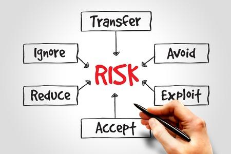 Risk management process mind map, business concept