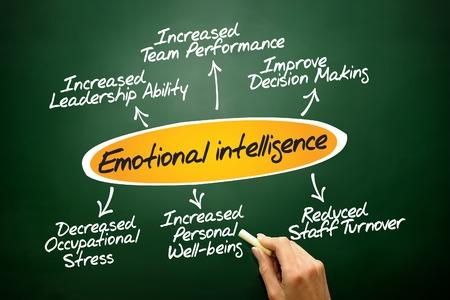 Emotional intelligence diagram, business concept on blackboard