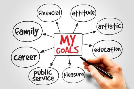 My Goals mind map, business concept