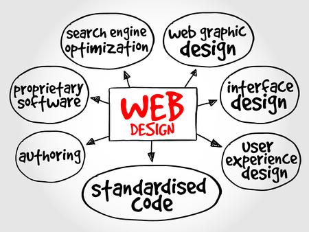 Web design mind map, business concept