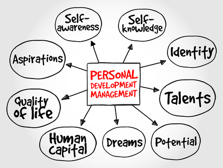 Personal development mind map, management business strategy