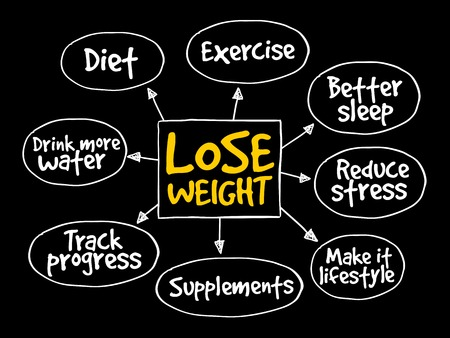 Illustration for Lose weight mind map concept - Royalty Free Image