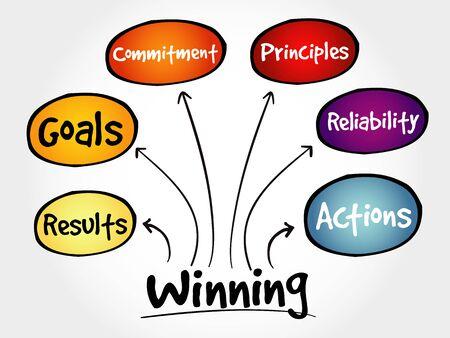 Winning qualities mind map, business concept