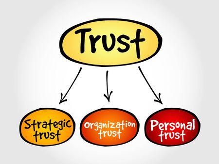 Trust business mind map concept