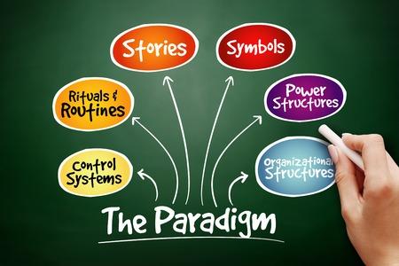 Photo pour Hand drawn Cultural Web Paradigm, strategy mind map, business concept on blackboard - image libre de droit