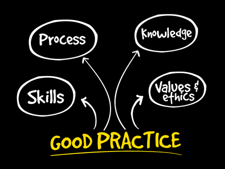 Good practices mind map, business strategy concept background
