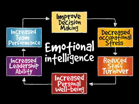 Emotional intelligence mind map, business concept