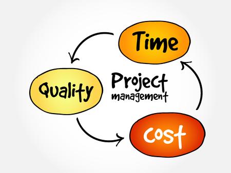 Illustration pour Project management, time cost quality mind map flowchart business concept for presentations and reports - image libre de droit