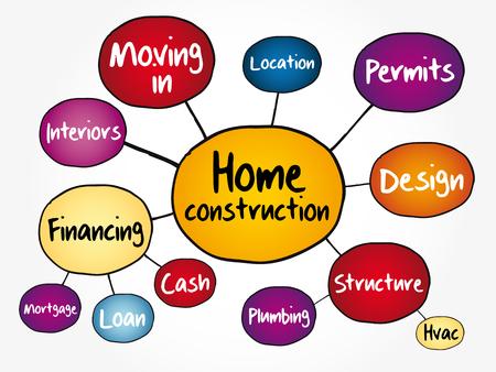Foto de Home construction mind map flowchart, business concept for presentations and reports - Imagen libre de derechos