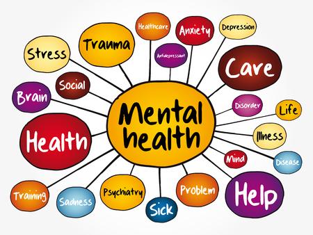 Ilustración de Mental health mind map flowchart, health concept for presentations and reports - Imagen libre de derechos