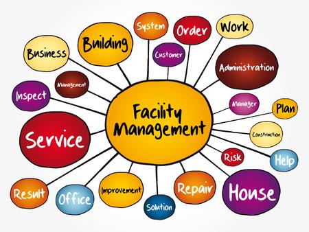 Illustration pour Facility Management mind map flowchart, business concept for presentations and reports - image libre de droit