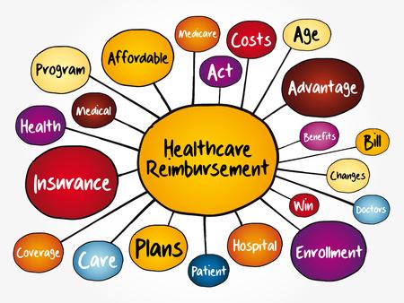 Illustration pour Healthcare Reimbursement mind map flowchart, health concept for presentations and reports - image libre de droit