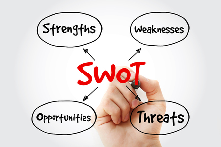 Photo pour SWOT - (Strengths Weaknesses Opportunities Threats) business strategy mind map with marker, flowchart concept for presentations and reports - image libre de droit