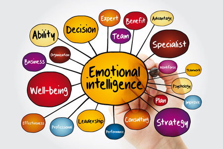 Emotional intelligence mind map flowchart with marker, business concept for presentations and reports