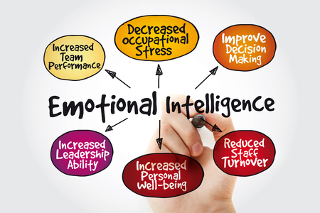 Emotional intelligence mind map with marker, business concept