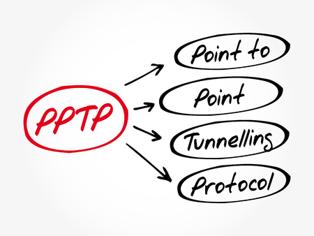 PPTP - Point to Point Tunnelling Protocol acronym, technology concept