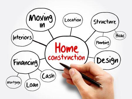 Photo pour Home construction mind map flowchart, business concept for presentations and reports - image libre de droit