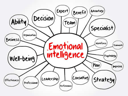 Emotional intelligence mind map flowchart, business concept for presentations and reports