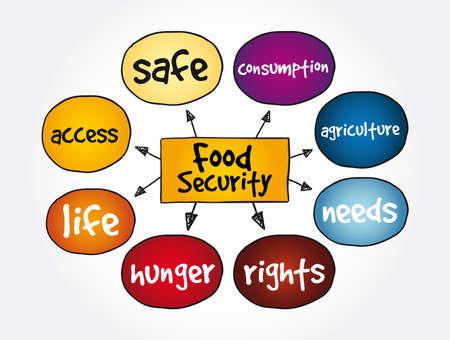 Illustration pour Food Security mind map, concept for presentations and reports - image libre de droit