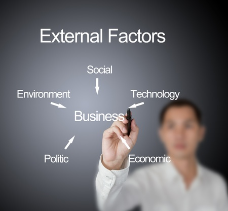 business man writing five external factors ( social - technology - economic - politic - environment )  which effect to business