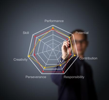business man compare  evaluation score on radar chart