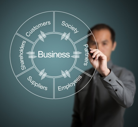 Photo pour businessman writing diagram of relation and exchange between business and customer, society, partner, employee, supplier and shareholder - image libre de droit