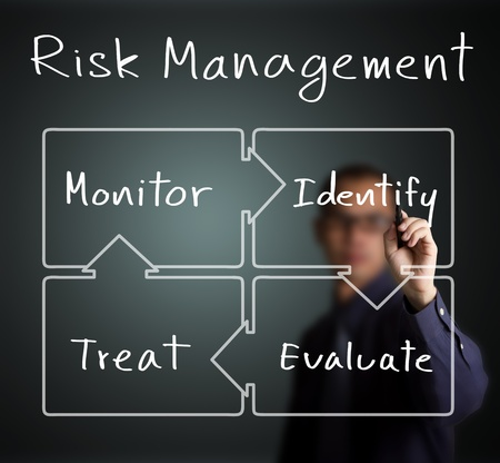 business man writing concept of risk management control circle   identify - evaluate - treat - monitor