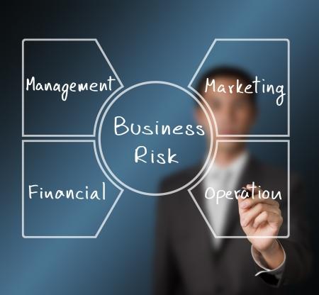 business man writing business risk diagram   management - operation - marketing - financial